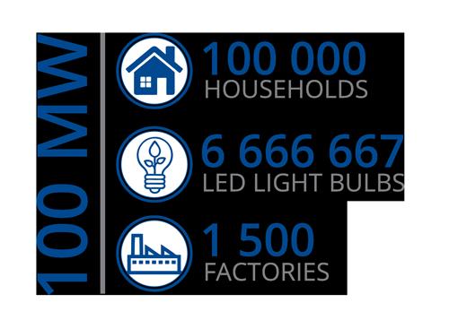 Dorper Wind Farm Energy Infographic