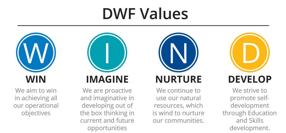 Dorper Windfarm Values